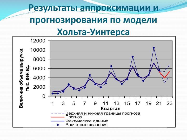 Результаты аппроксимации и прогнозирования по модели