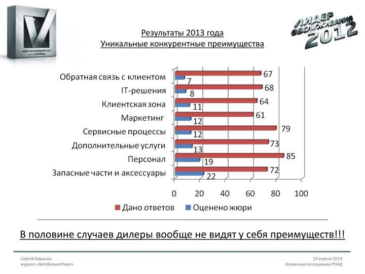 Результаты 2013 года