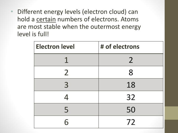 PPT - Atoms, Elements, & Compounds PowerPoint Presentation ...