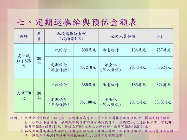 七、定期退撫給與預估金額表