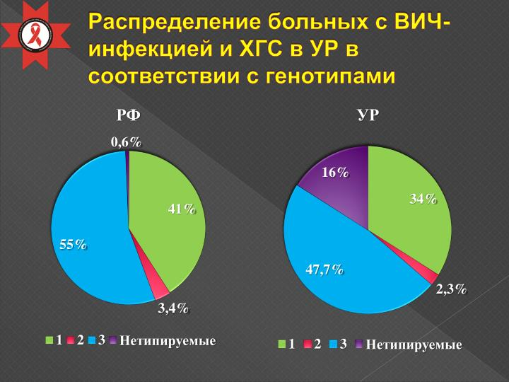 Распределение больных с ВИЧ-инфекцией и ХГС в УР в соответствии с генотипами