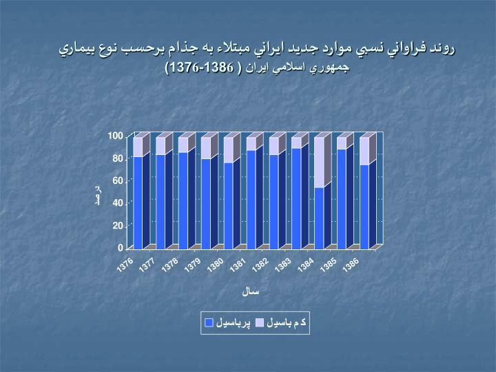 روند فراواني نسبي موارد جديد ايراني مبتلاء به جذام برحسب نوع بيماري