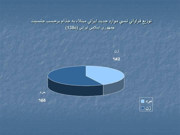 توزيع فراواني نسبي موارد جديد ايراني مبتلاء به جذام برحسب جنسيت