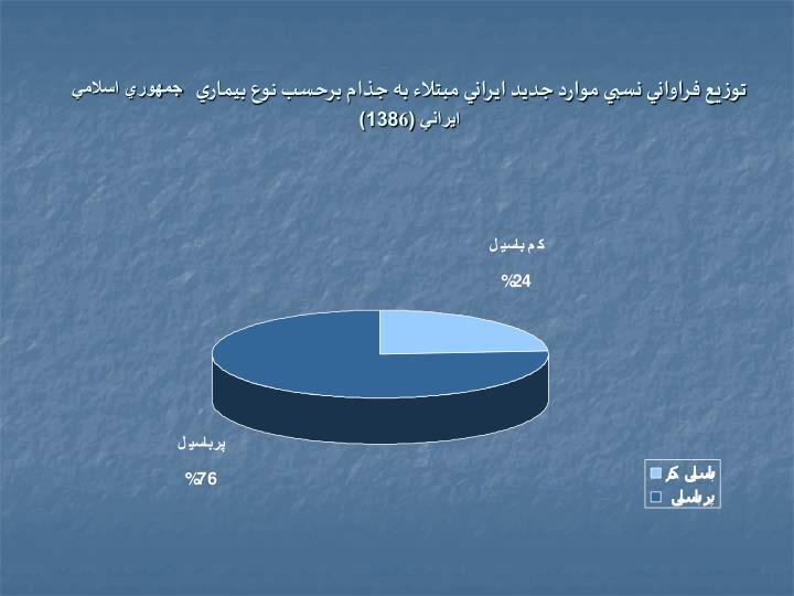 توزيع فراواني نسبي موارد جديد ايراني مبتلاء به جذام برحسب نوع بيماري