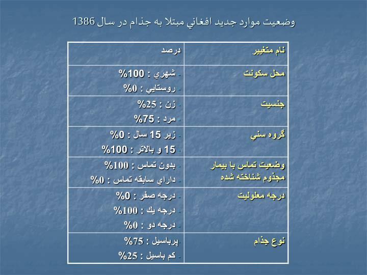 وضعيت موارد جديد افغاني مبتلا به جذام در سال 138