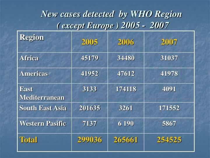 New cases detected  by WHO Region