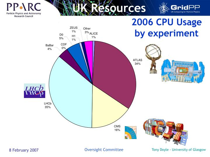 UK Resources
