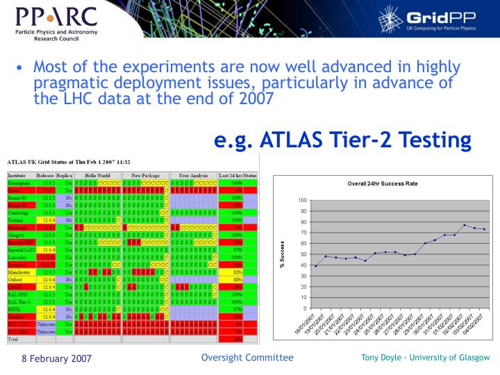 e.g. ATLAS Tier-2 Testing