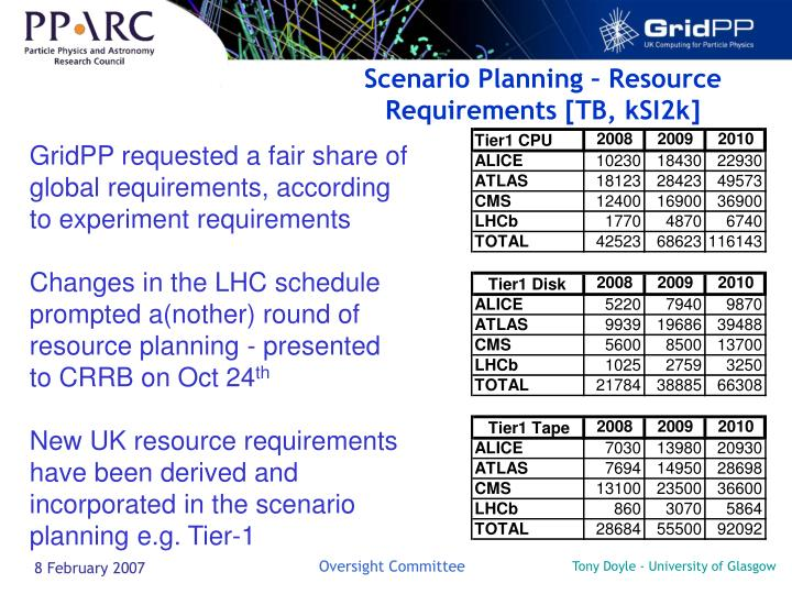 Scenario Planning – Resource Requirements [TB, kSI2k]