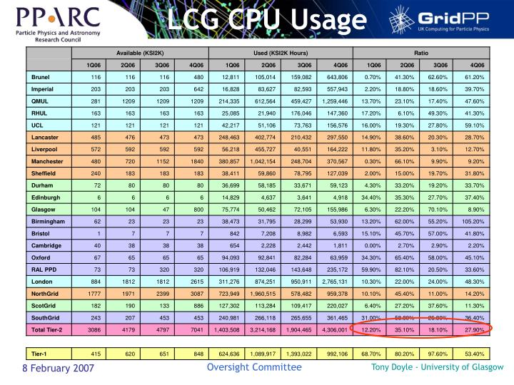 LCG CPU Usage