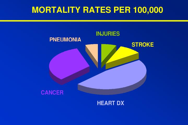 MORTALITY RATES PER 100,000