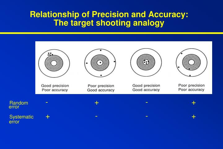 Relationship of Precision and Accuracy: