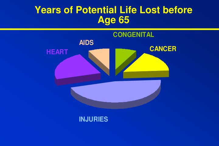 Years of Potential Life Lost before Age 65