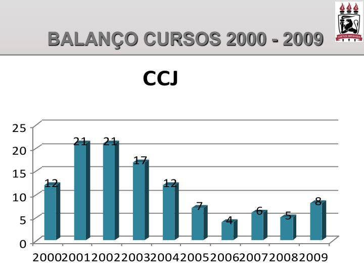 BALANÇO CURSOS 2000 - 2009