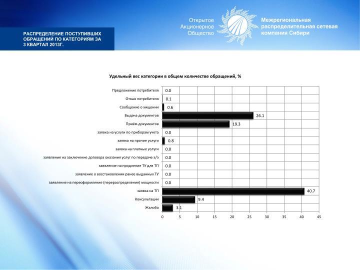 Распределение поступивших обращений по категориям за 3 квартал 2013г
