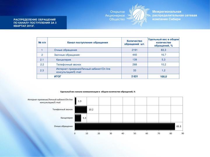 Распределение обращений по каналу поступления за 3 квартал 2013г.
