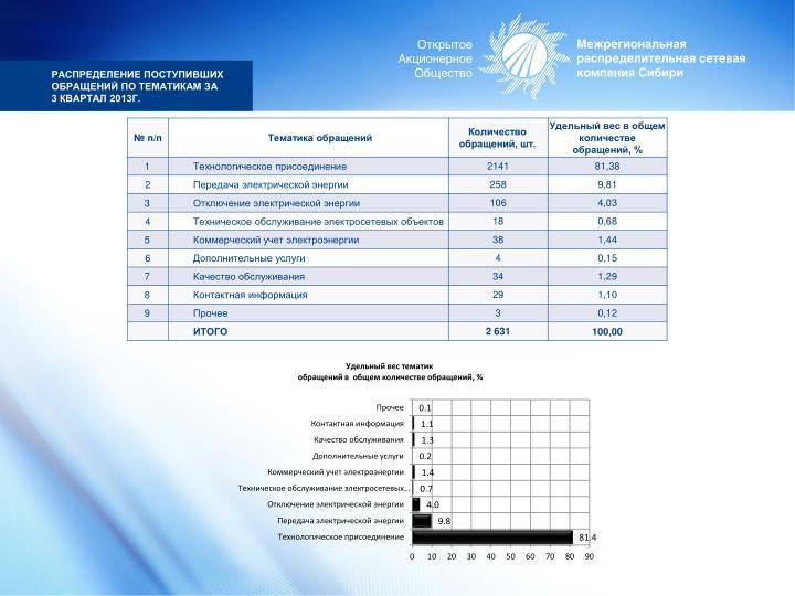 Распределение поступивших обращений по тематикам за 3 квартал 2013г.