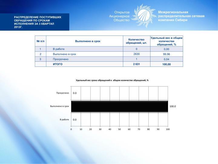 Распределение поступивших обращений по срокам исполнения за 3 квартал 2013г.