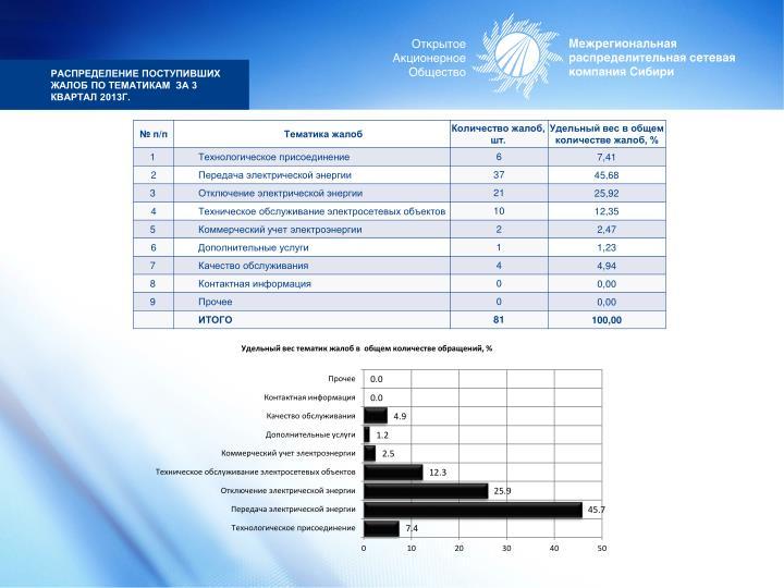 Распределение поступивших жалоб по тематикам  за 3 квартал 2013г.