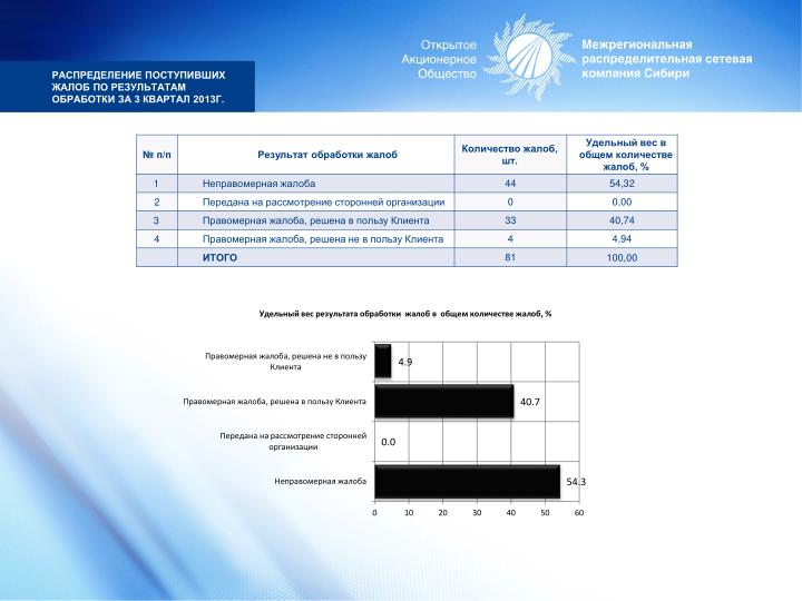 Распределение поступивших жалоб по результатам обработки за 3 квартал 2013г.