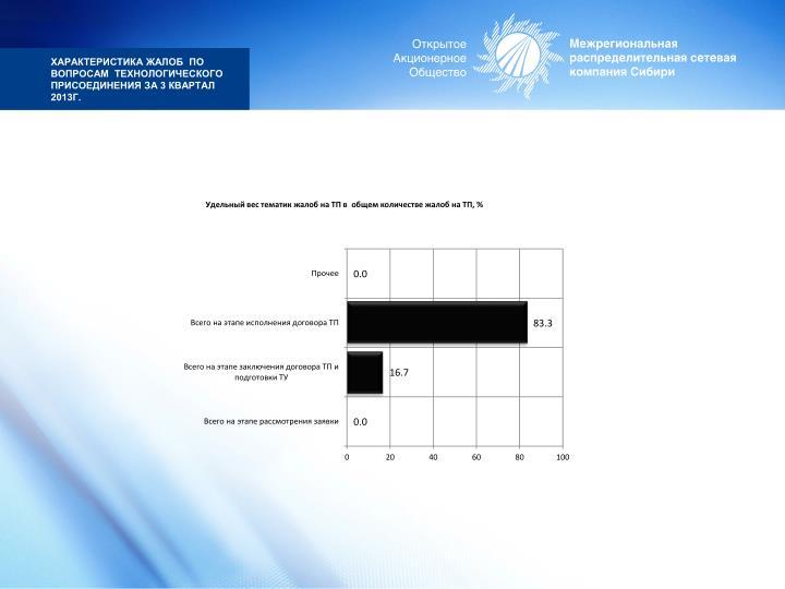 характеристика жалоб  по вопросам  технологического присоединения за 3 квартал 2013г.