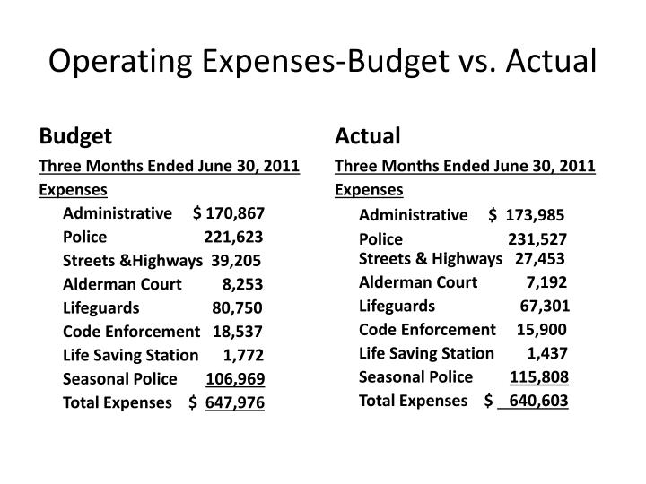 Operating Expenses-Budget vs. Actual