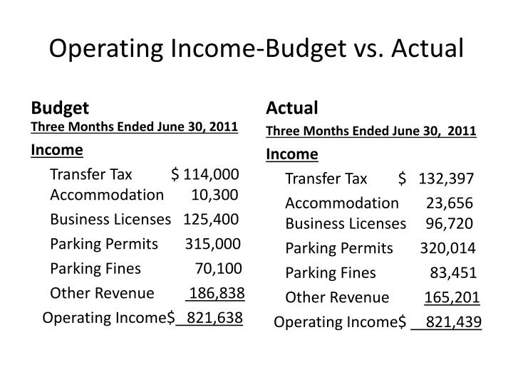 Operating Income-Budget vs. Actual