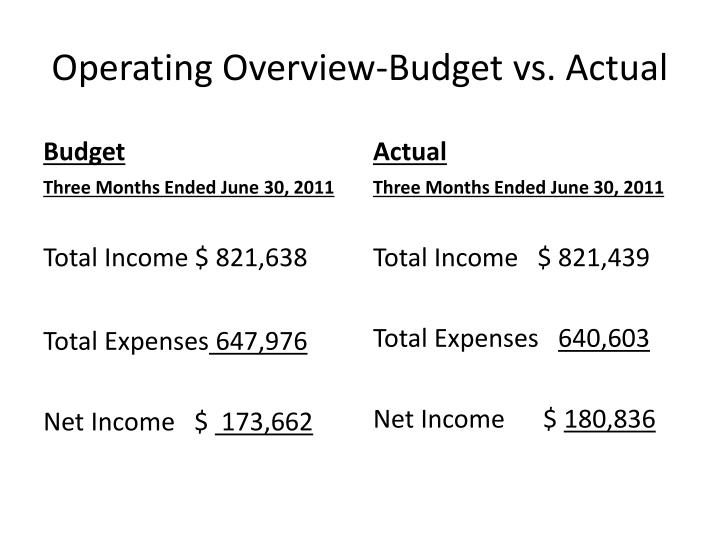 Operating Overview-Budget vs. Actual