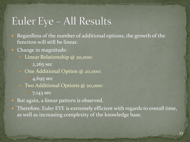 Euler Eye – All Results