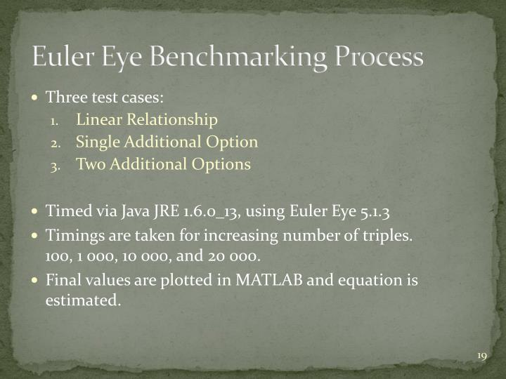 Euler Eye Benchmarking Process