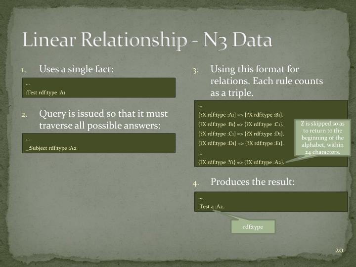 Linear Relationship - N3 Data