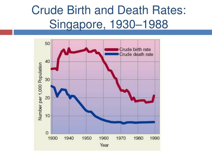 Crude Birth and Death Rates: Singapore, 1930–1988