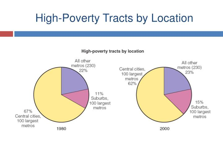 High-Poverty Tracts by Location