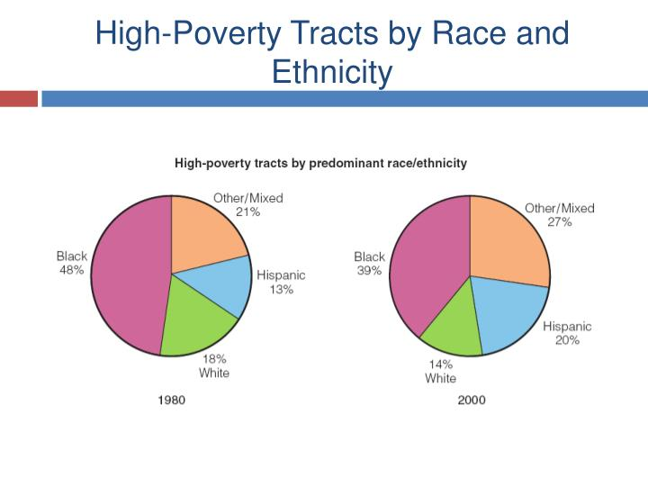 High-Poverty Tracts by Race and Ethnicity