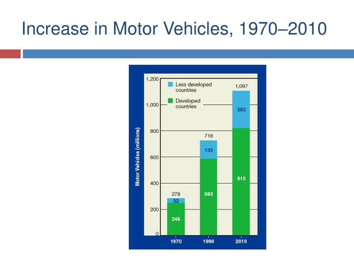 Increase in Motor Vehicles, 1970–2010