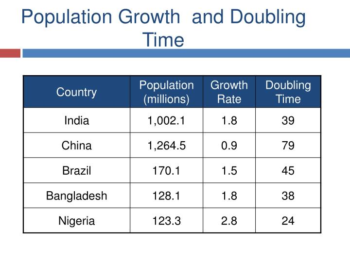 Population Growth  and Doubling Time