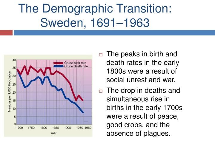 The Demographic Transition: Sweden, 1691–1963