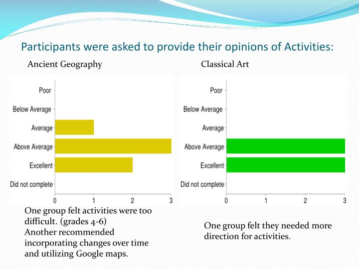 Participants were asked to provide their opinions of Activities:
