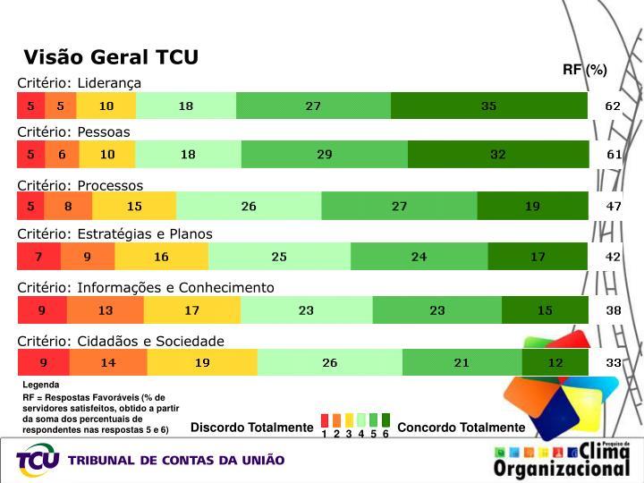 Visão Geral TCU