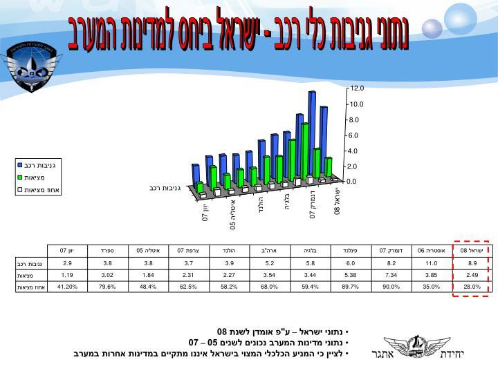 נתוני גניבות כלי רכב - ישראל ביחס למדינות המערב