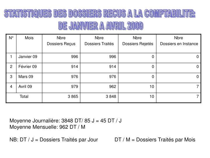 STATISTIQUES DES DOSSIERS RECUS A LA COMPTABILITE: