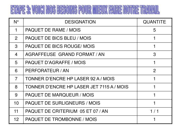 ETAPE 3: VOICI NOS BESOINS POUR MIEUX FAIRE NOTRE TRAVAIL
