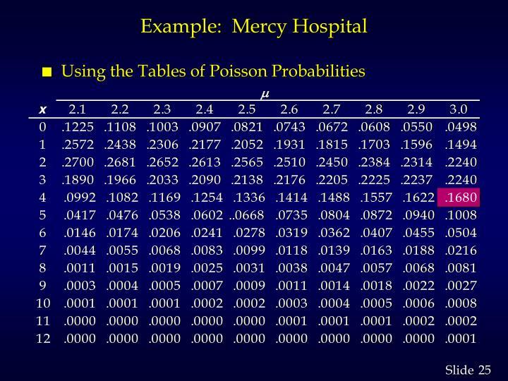 Example:  Mercy Hospital