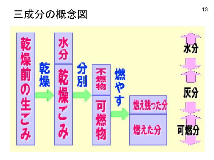 三成分の概念図