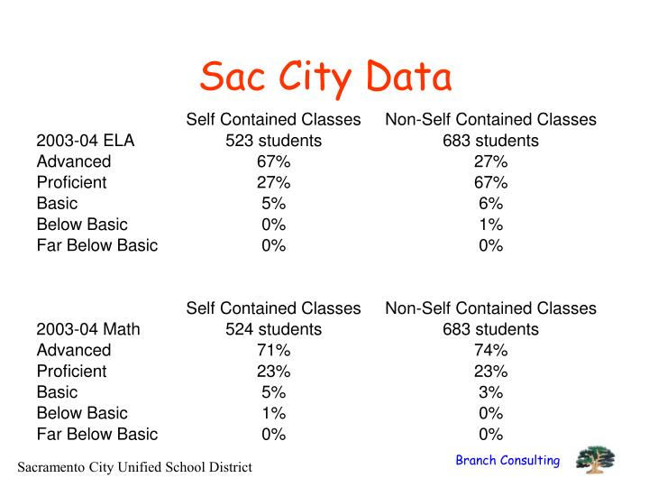 Sac City Data