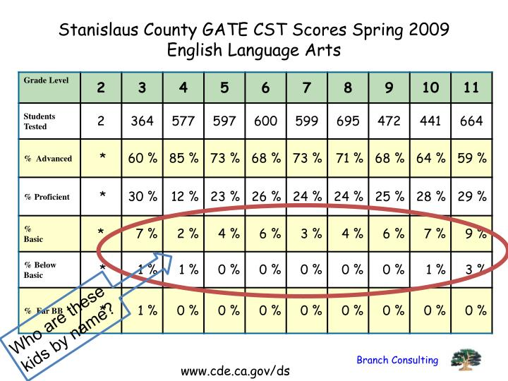 Stanislaus County GATE CST Scores Spring 2009