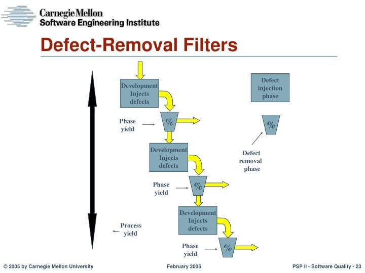 Defect-Removal Filters
