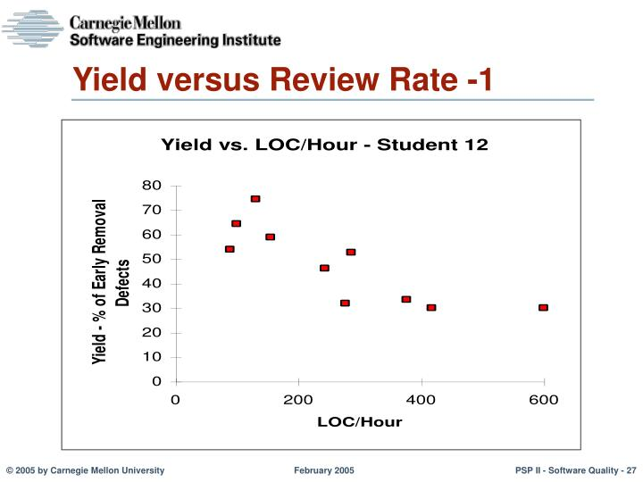 Yield versus Review Rate -1