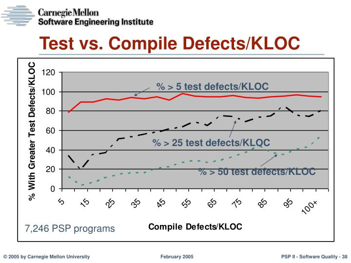 Test vs. Compile Defects/KLOC