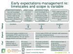 early expectations management re timescales and scope is variable